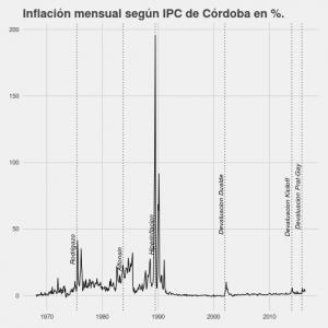 inflación historico